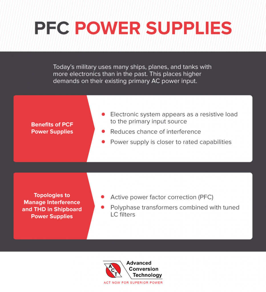PFC Power Supplies
