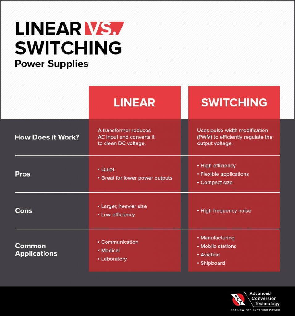Linear vs. Switching Power Supplies Micrographic