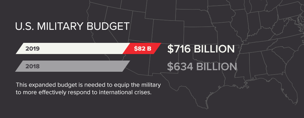 US Military Budget increases in 2019