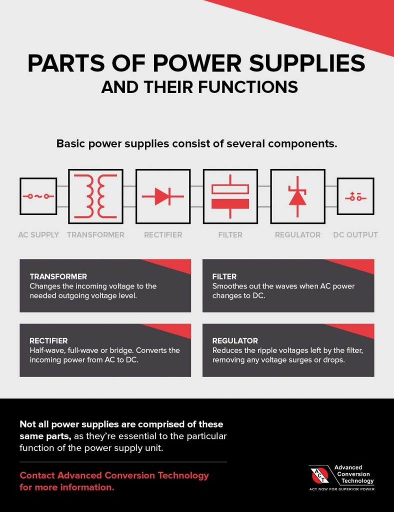 Parts of Power Supplies and Their Functions